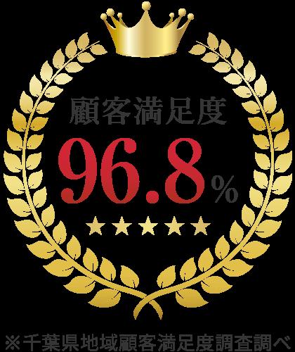 千葉県地域顧客満足度96.8%